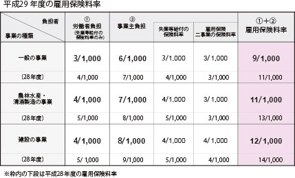 H2904雇用保険料率