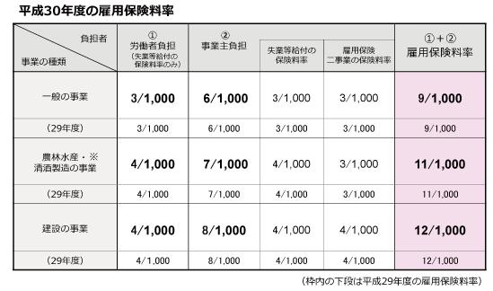 H3004雇用保険料率